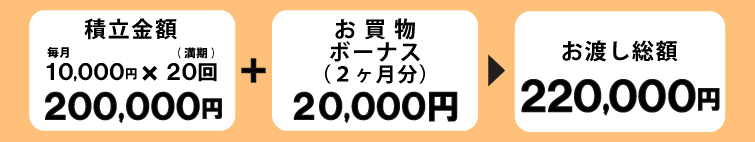 友の会1万円積立