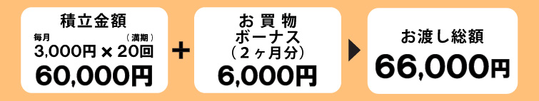 友の会積立金3千円