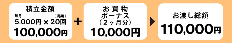 友の会積立5千円